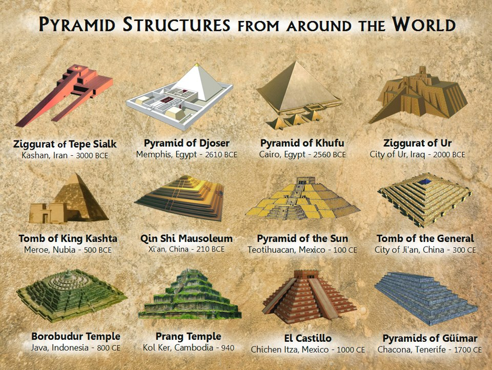 Pyramid Types